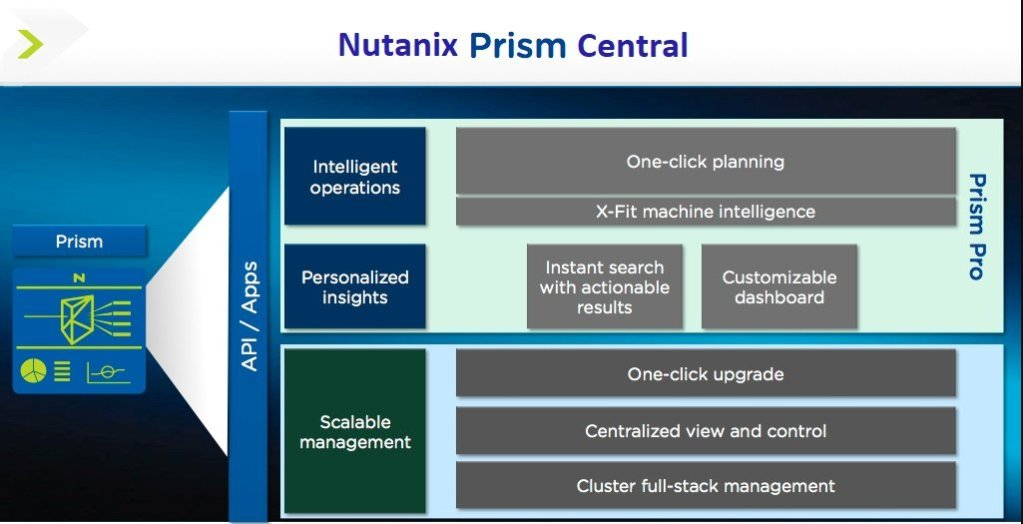 Nutanix Prism Central Prism Pro Prism Starter Features and Licensing