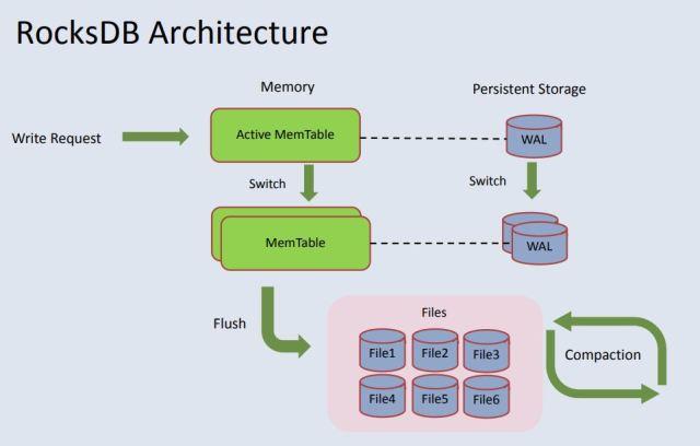 RocksDB Architecture