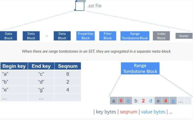 Rocks DB File Blocks