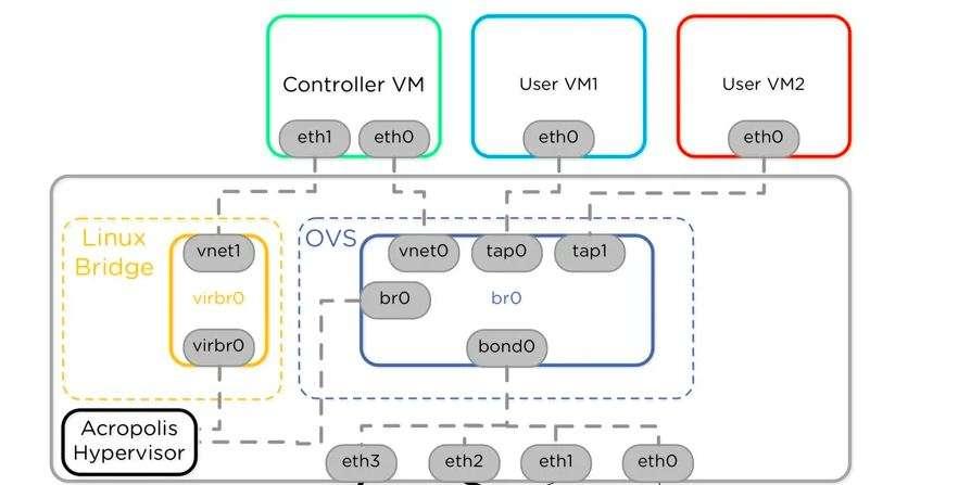 Nutanix AHV: OVS Networking Advanced Features