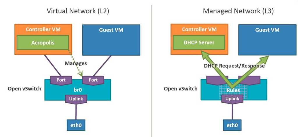 Nutanix Virtual Network L2 L3 Features