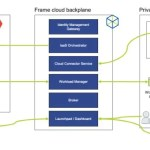 Nutanix Xi Frame Architecture Explained
