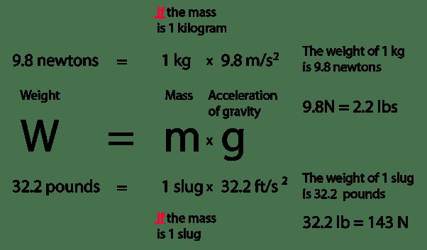 Newton Pounds Formula S