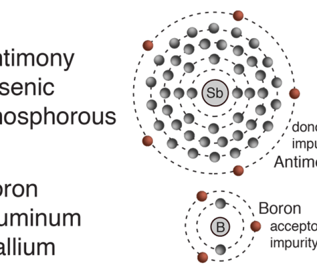 Impurity Atoms With 3 Valence Electrons Produce P Type Semiconductors By Producing A Hole Or Electron Deficiency