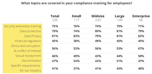 Hyperproof_IT_Compliance_Benchmark_survey_training