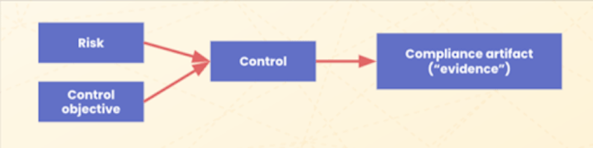 A diagram showing risk and control objective pointing to control, which points to compliance artifact or evidence.