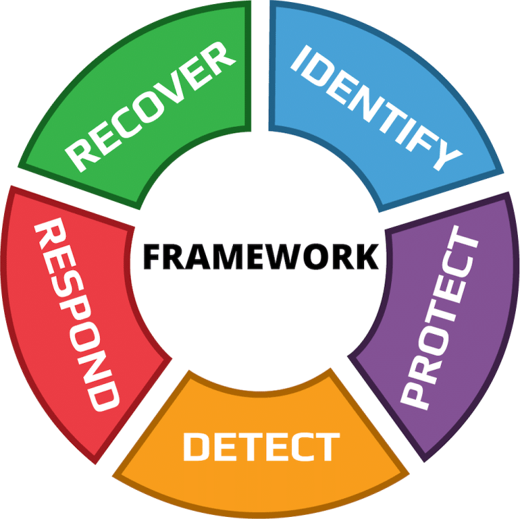 The five functions used by NIST, one of the common cybersecurity standards companies adopt next