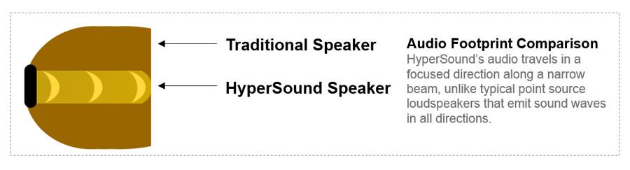 Directional audio speaker