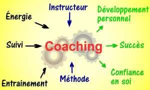 Avis Hypnose et phobie administrative Amplifier motivation Séance d'Hypnose personnalisée ShaffB Bourg-La-Reine confiance Phobie stress motivation