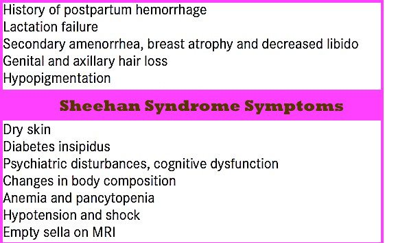 What Are The Symptoms of Sheehan's Syndrome?