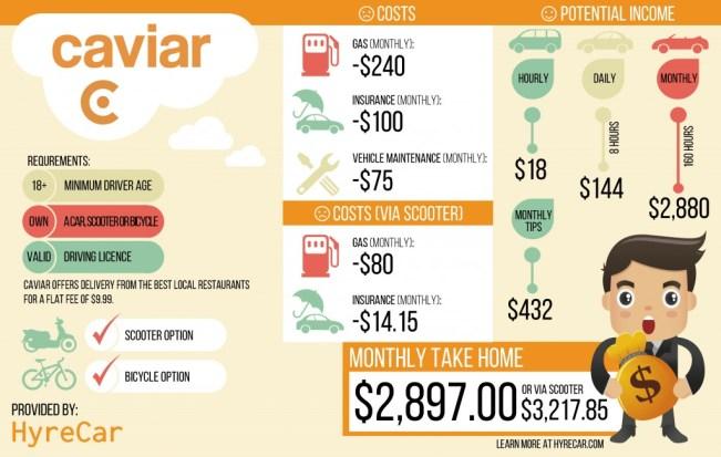 caviar income