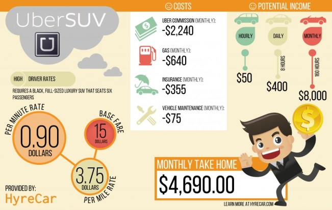 uber suv income