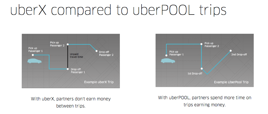 Hyrecar - How Does Uberpool Work