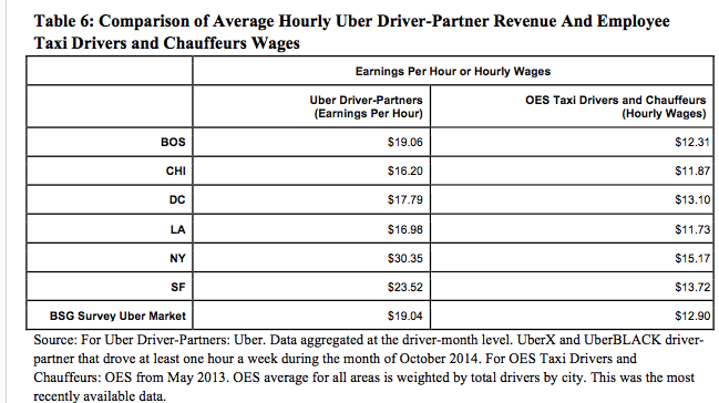 Average hourly Uber driver revenue from Techcrunch