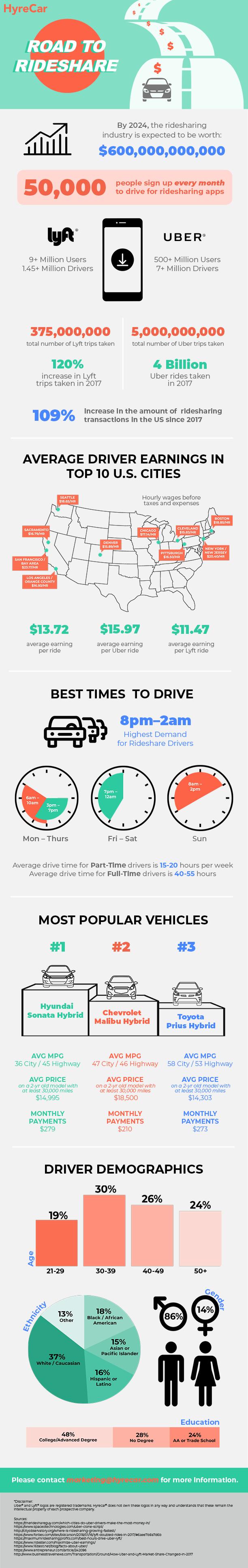 HyreCar- On-demand Rideshare Rentals