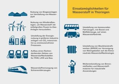 Bild Grafik Einsatzmöglichkeiten für Wasserstoff in Thüringen