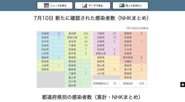都道府県別の感染者数(新規・累計・推移):NHK
