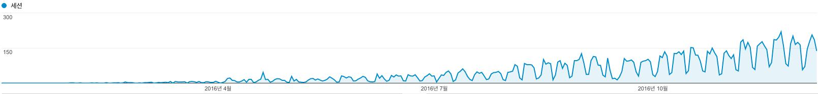 Google Anaytics 검색 유입 통계 2016