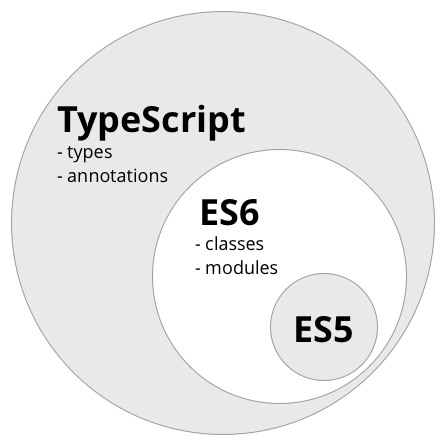 TypeScript >= ES6 >= ES5