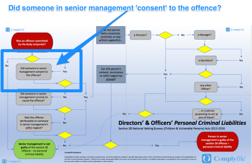 Section 28 consent of senior management