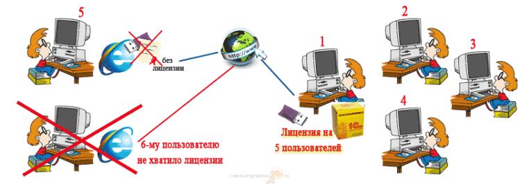 Лицензирование 1С при работе в браузере через веб-интерфейс