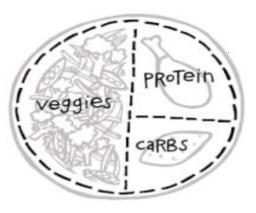 food-plate-basic HIV & Eating Well