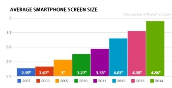 Did you know that smartphone screens nearly doubled in size since 2007?