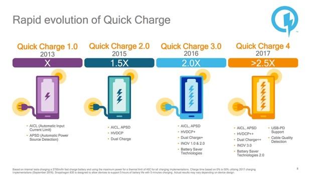 Qualcomm анонсировала флагманскую SoC Snapdragon 835 с поддержкой быстрой зарядки Quick Charge 4.0