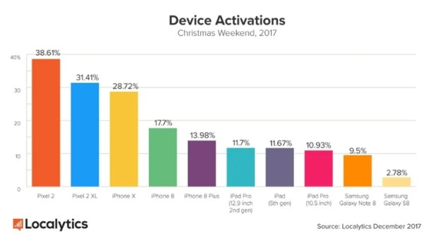 The Pixel 2 is the 2017 Christmas weekend activation champ