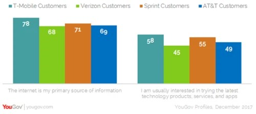 T-Mobile customers' primary source of info is the internet and they are interested in the latest tech products