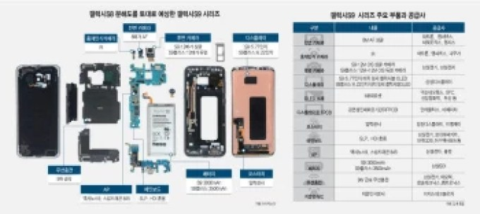 Samsung Galaxy S9 components