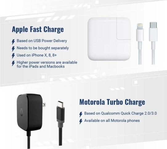 Apple vs Samsung vs Huawei vs OnePlus vs Motorola fast charging - مقارنة مفصلة بين سرعات الشحن السريع لأجهزة هواوي وسامسونج وآبل وأيهم أفضل