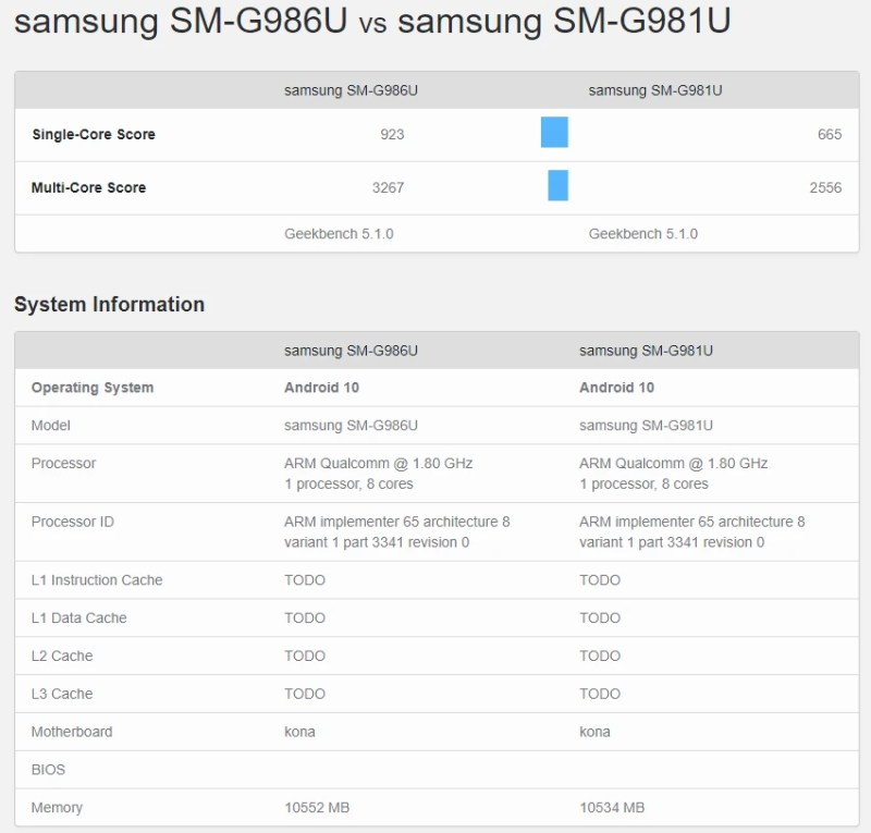 Compact Galaxy S20 finally appears with 12GB RAM, benching against S20+