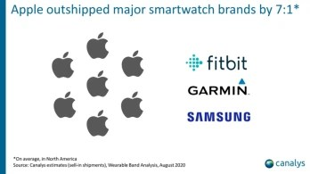 Apple had a huge lead in smartwatch deliveries in the region - Apple remains on top as shipments of wearable bands in North America rises over 10% in Q2