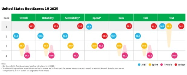 Verizon vs AT&T vs T-Mobile vs Sprint: new 5G and 4G LTE speed test gives two big winners