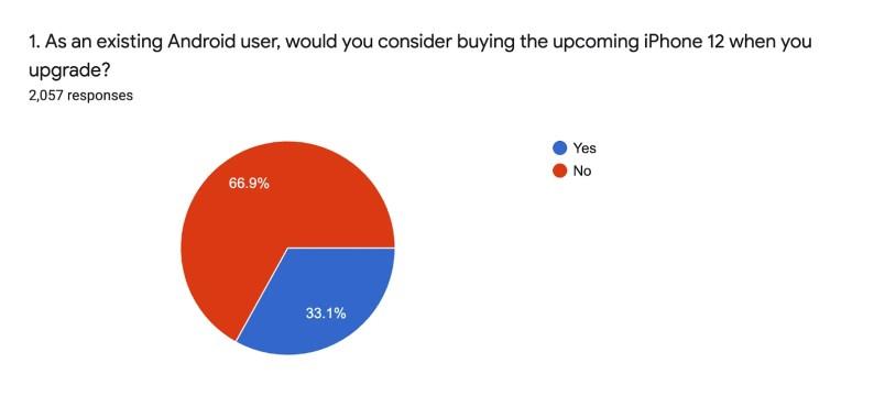 Anket, Android kullanıcılarının iPhone 12'ye büyük ilgi gösterdiğini ortaya koyuyor, ancak telefonun kendisi yüzünden değil