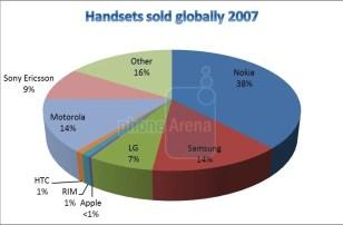 Resultado de imagen de mobile phones market share 2007