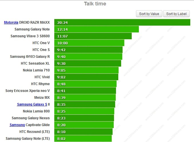 Battery life on popular handsets - So which smartphones have the best battery life?