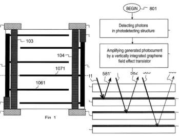 Nokia patents graphene camera sensor