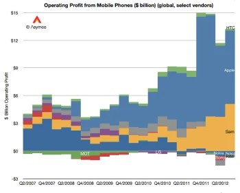 Samsung continues to grab more and more of the mobile industry's profits.