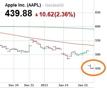 Apple'[s market cap has fallen under Exxon's - Exxon regains title of world's most valuable company after Apple debacle