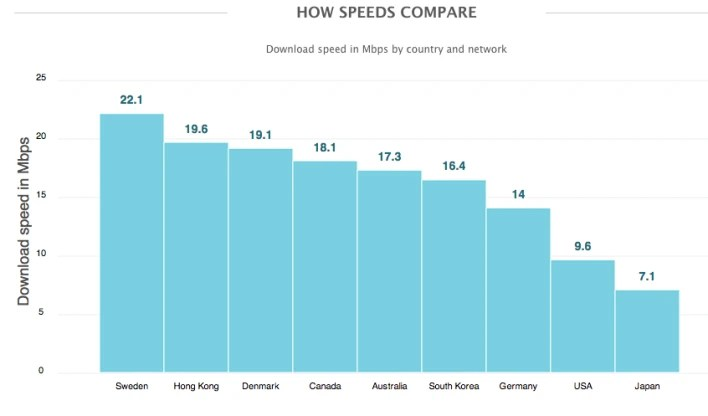 Sweden has the fastest LTE service on the planet - Which country has the fastest 4G service? Hint, the U.S. is eighth