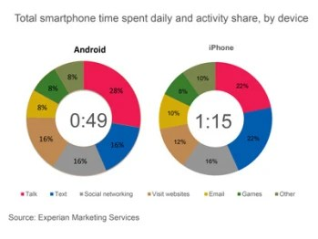 The average American spends 58 minutes daily with his smartphone and the data is broken down for Android (L) and iOS users