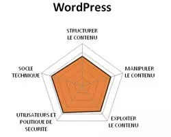 diagramme fonctionnel de wordpress.