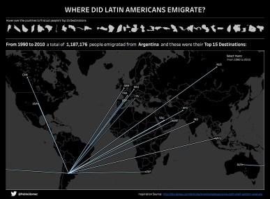 Latin America Emigration