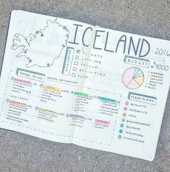 Trip Plan Bullet Journal Layout