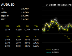 After A Strong December Close, AUD Hesitates Around 70c