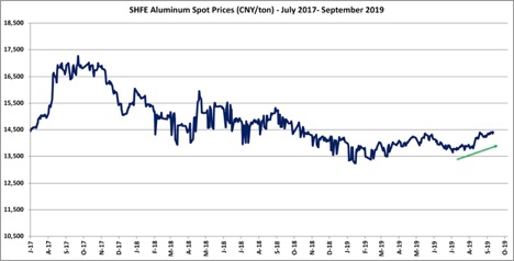 SHFE Aluminum  Spot Prices