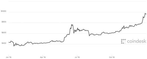 Diễn biến giá Bitcoin trong năm 2016.