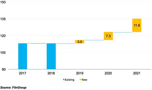 Tổng công suất ngành xi măng qua các năm và dự báo đến 2021. Đơn vị: triệu tấn.